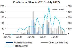 ethiopia-graph